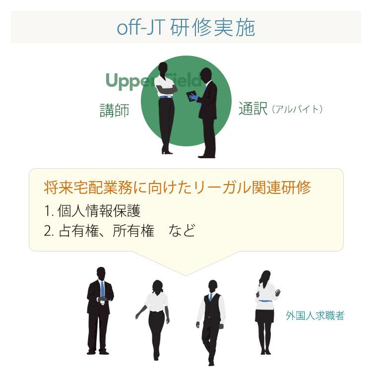 off-JT研修実施